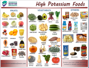 high potassium, renal diet, CKD diet, ESRD diet, high potassium foods to limit, high potassium foods to avoid